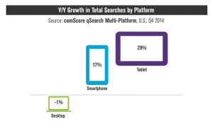 tovább nő a mobilbarát weboldalak rangsorolási előnye