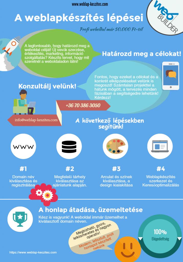 A weblapkészítés menete infografika